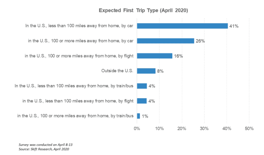 skift report -expected first trip type april 2020