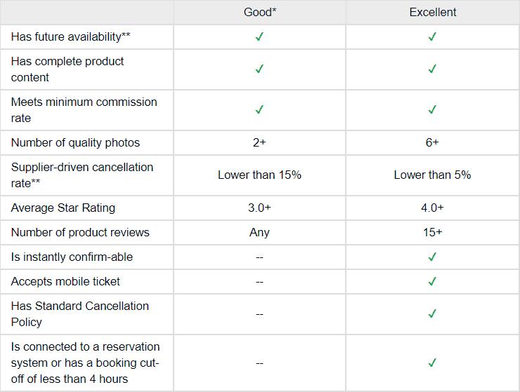 Viator Product Quality Levels
