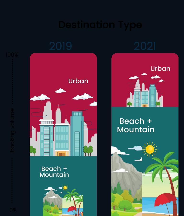 Top Destination Graph
